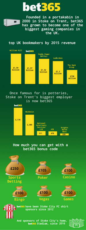 Bet365-infographic-compressed-384x1024