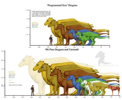 Pern Dragon Sizes