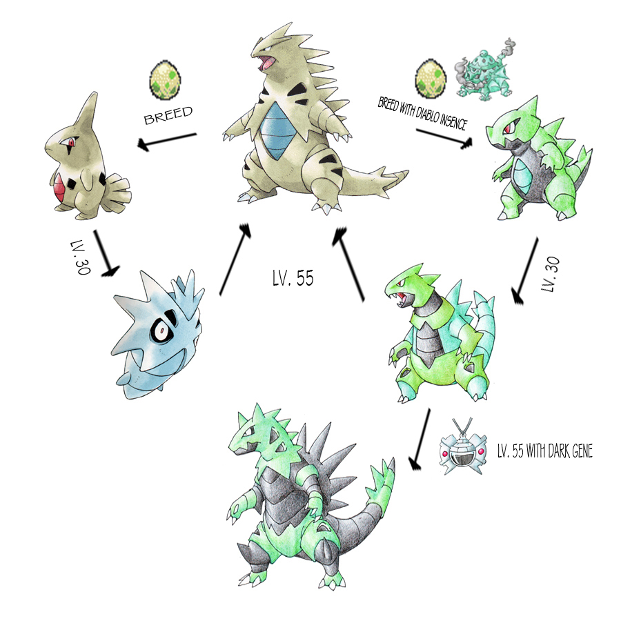 Tyranitar Line Expansion by darksilvania