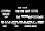 Glaivas family tree