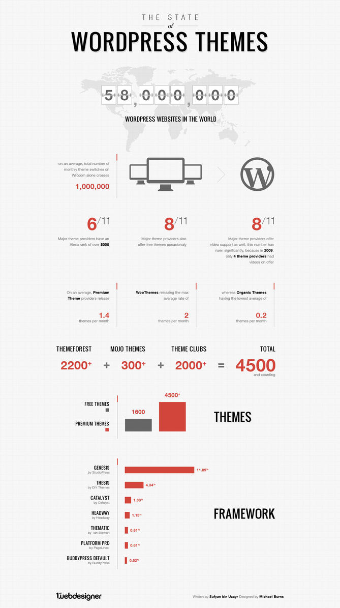 The State of WordPress Themes by burnstudio