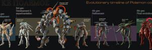 FOIL evolutionary lineup