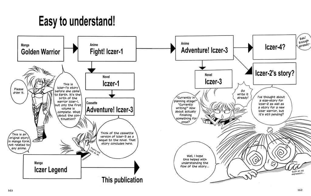 Hirano's ultimate plan of Iczer-1 timeline by RyugaSSJ3
