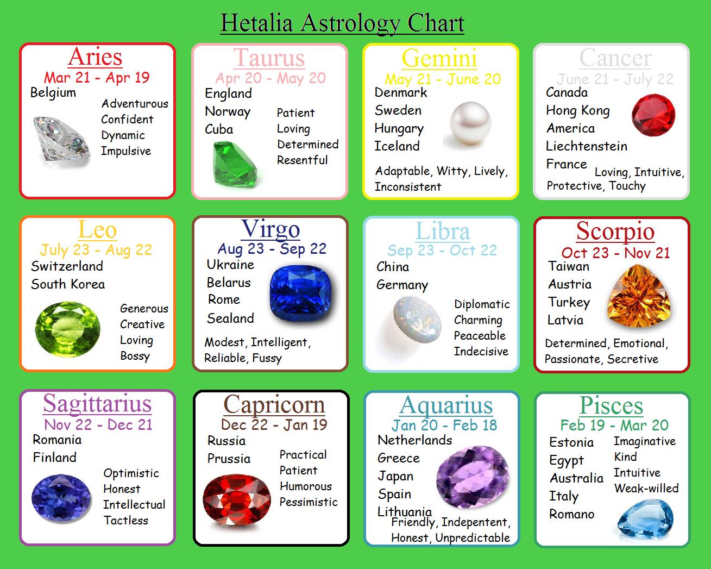 gaming zodiac signs