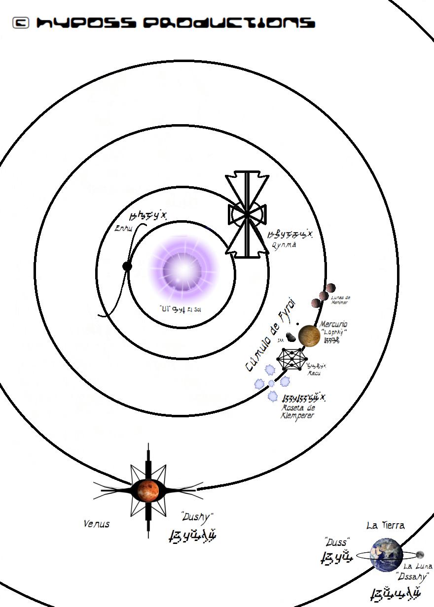 El Sistema Solar de Qenal by Jakeukalane