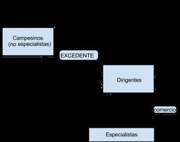 Sistema de economia redistributiva de Naqada II