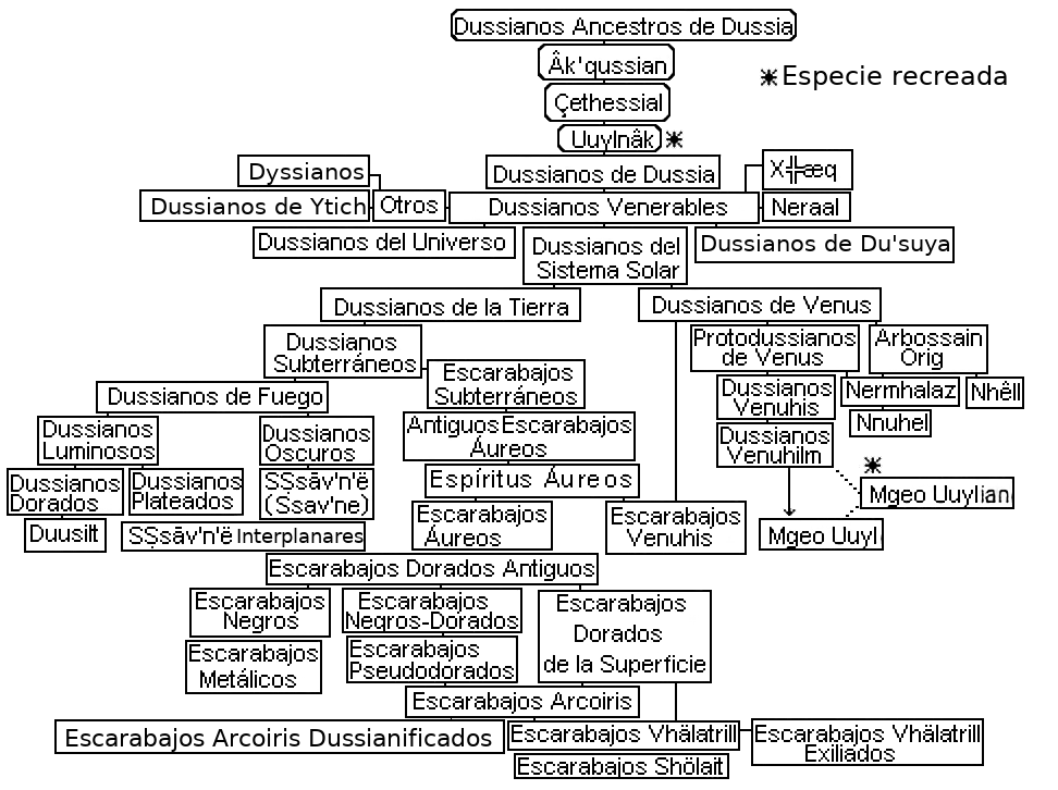 Árbol evolutivo dussiano por Jakeukalane