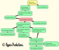 Diagrama evolutivo Escarabajos Dussianos en Duss by Jakeukalane