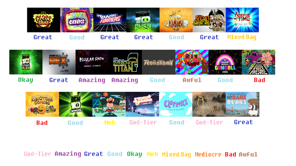 Cartoon Network Original Cartoons Scorecard Pt By Judging Chart
