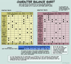 Character Balance Meme by Necron-cheese