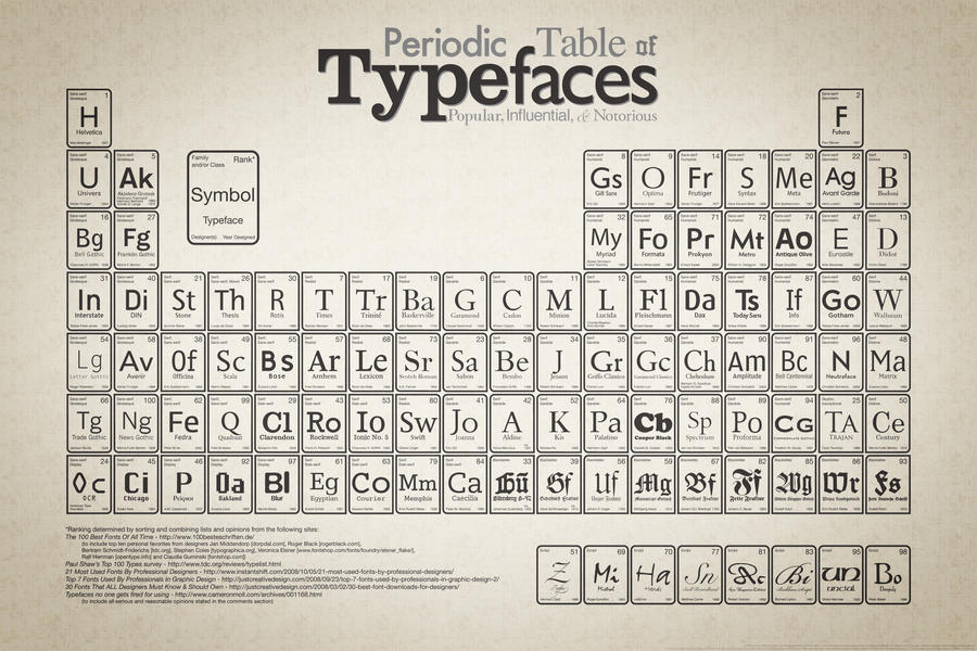 Periodic table of typefaces by bb9z on deviantart periodic table of typefaces by bb9z urtaz Images