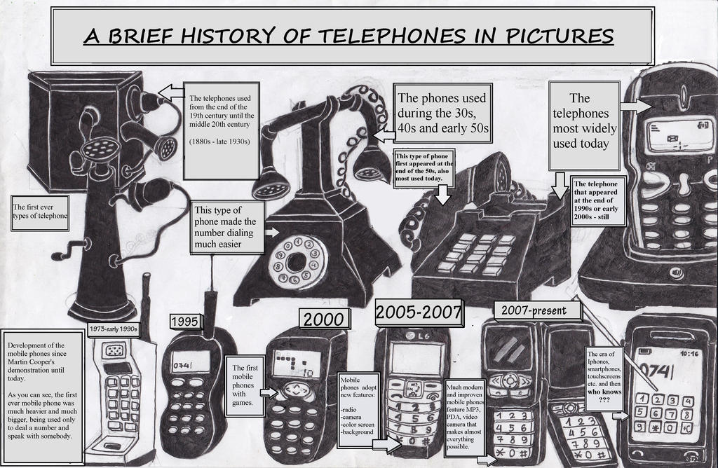 Short history of the telephone (English Version) by