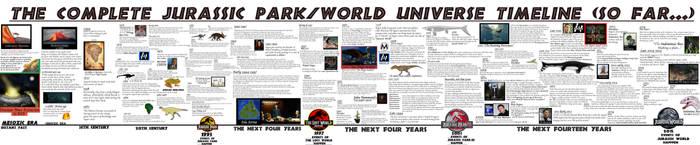 JURASSIC MONTH-Complete franchise timeline