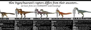 ASSET MEET ANCESTORS- RAPTORS by Taliesaurus