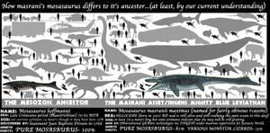 ASSETS MEET ANCESTORS- MOSASAURUS