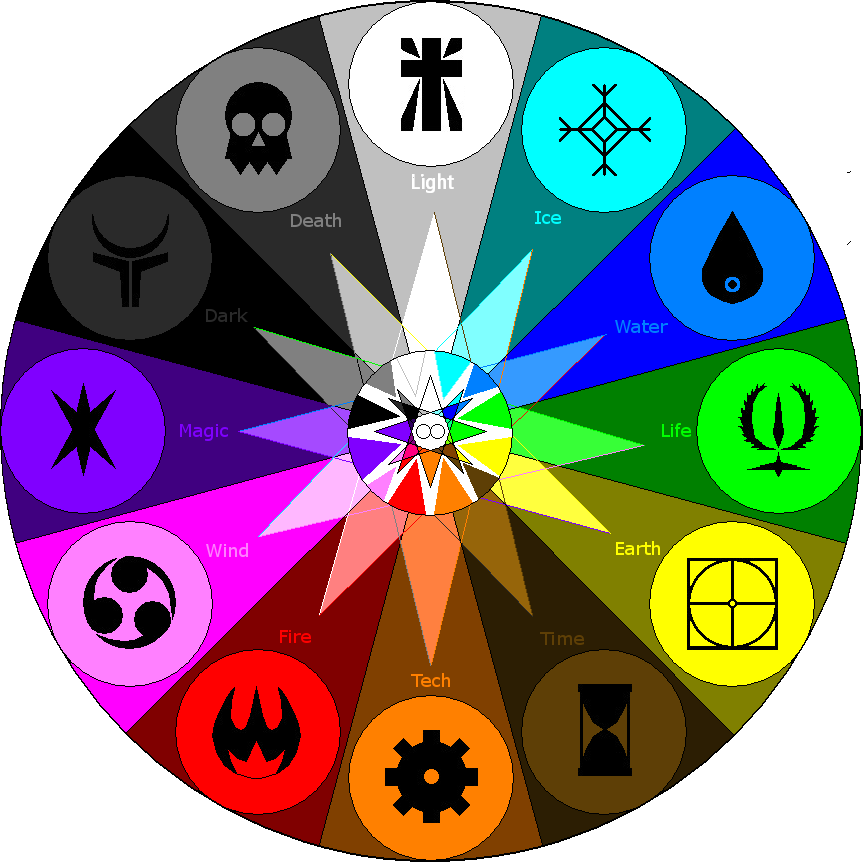 New Elemental Wheel 02 by AllenRavenix