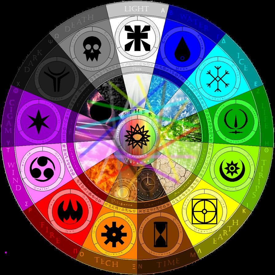 Elemental Wheel Of Aether Virtures By Allenravenix On Deviantart