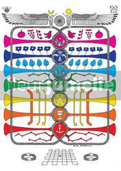 Les 7 corps de l'arbre de vie