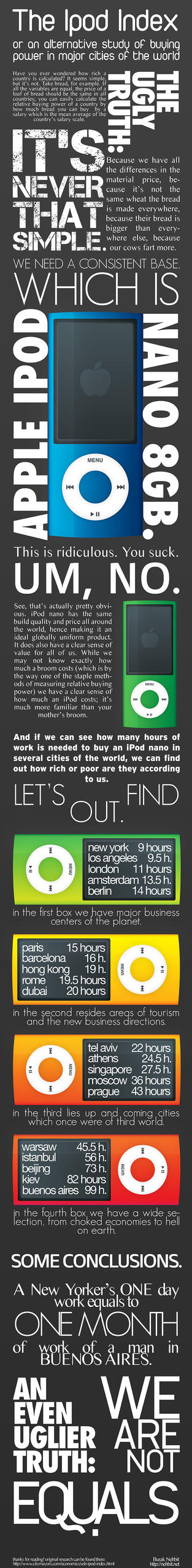 the iPod index: An Infographic by Winterfall