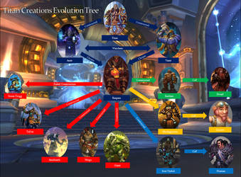 Titan Construction Evolution by wesisdebest