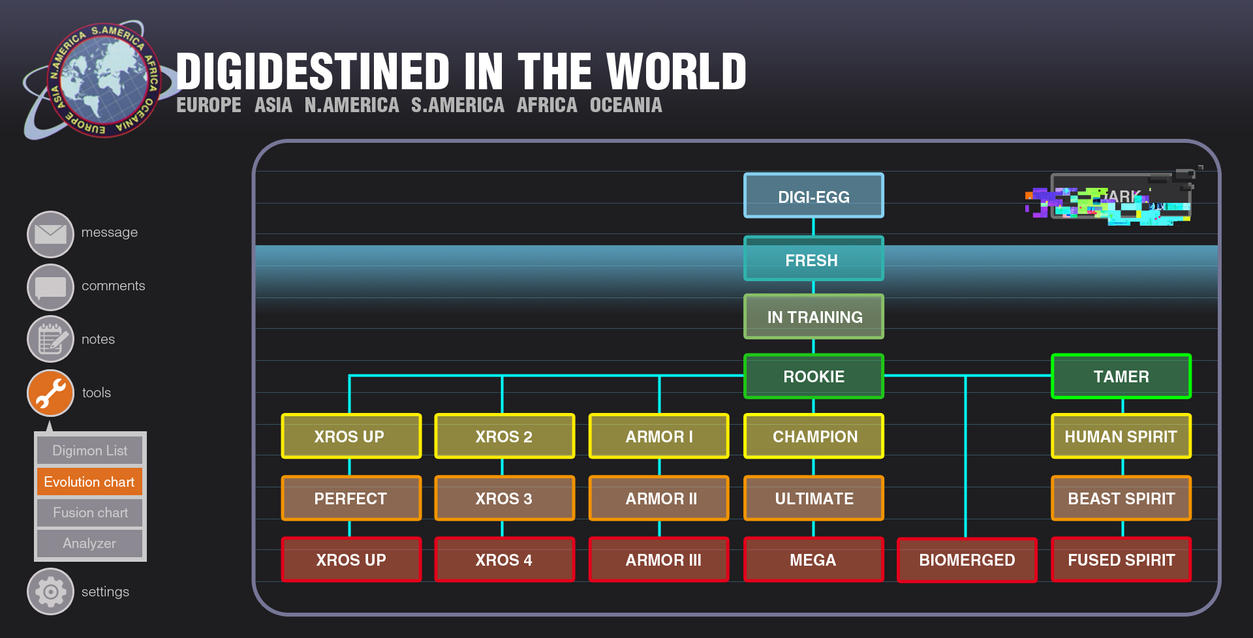 .com: Evolution Chart by Puli-wind