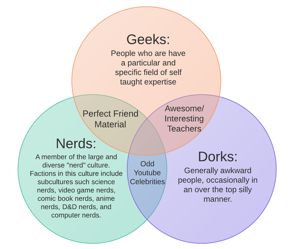 Venn diagram of nerdish types by foxboyprower on deviantart venn diagram of nerdish types by foxboyprower pooptronica Image collections