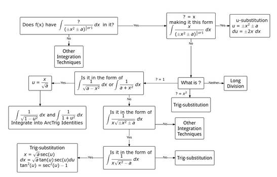 Integration Flowchart