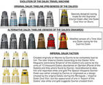 Doctor Who - Evolution of the Dalek Travel Machine