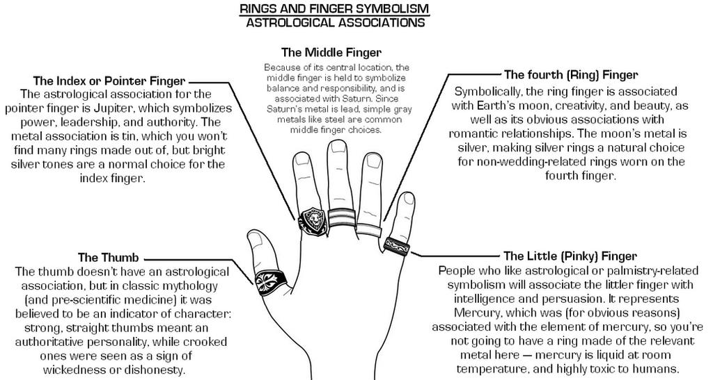 Rings And Fingers Symbolism By Doctorwhoone On Deviantart