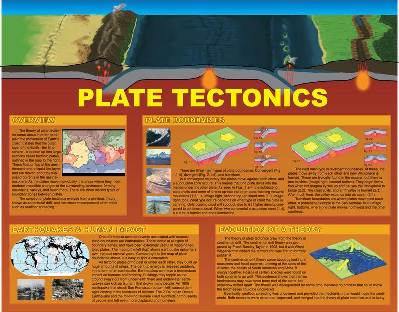 Plate Tectonics Poster by Haikera-Baiketsu