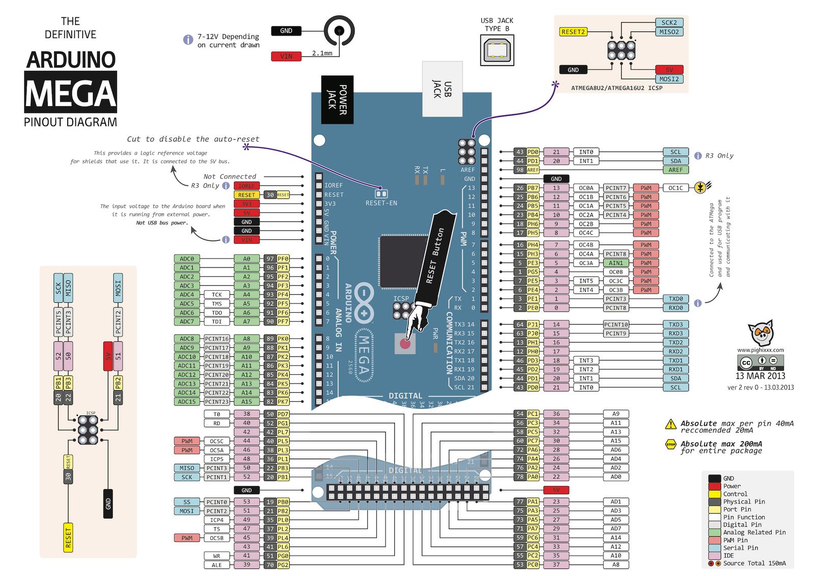 Arduino Due Pin Mapping Arduinoduepinoutdiagram