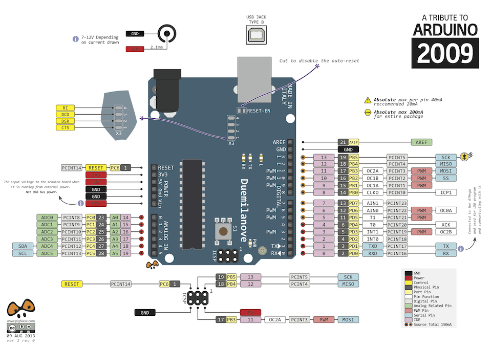Arduino by pighixxx on deviantart
