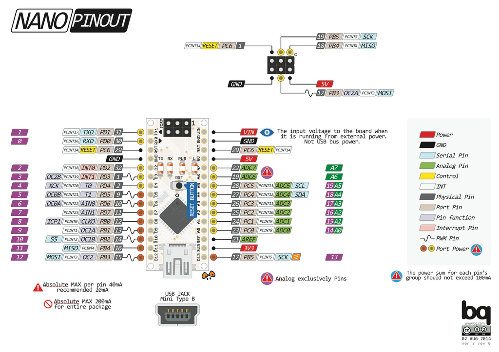 Nanopdf by pighixxx