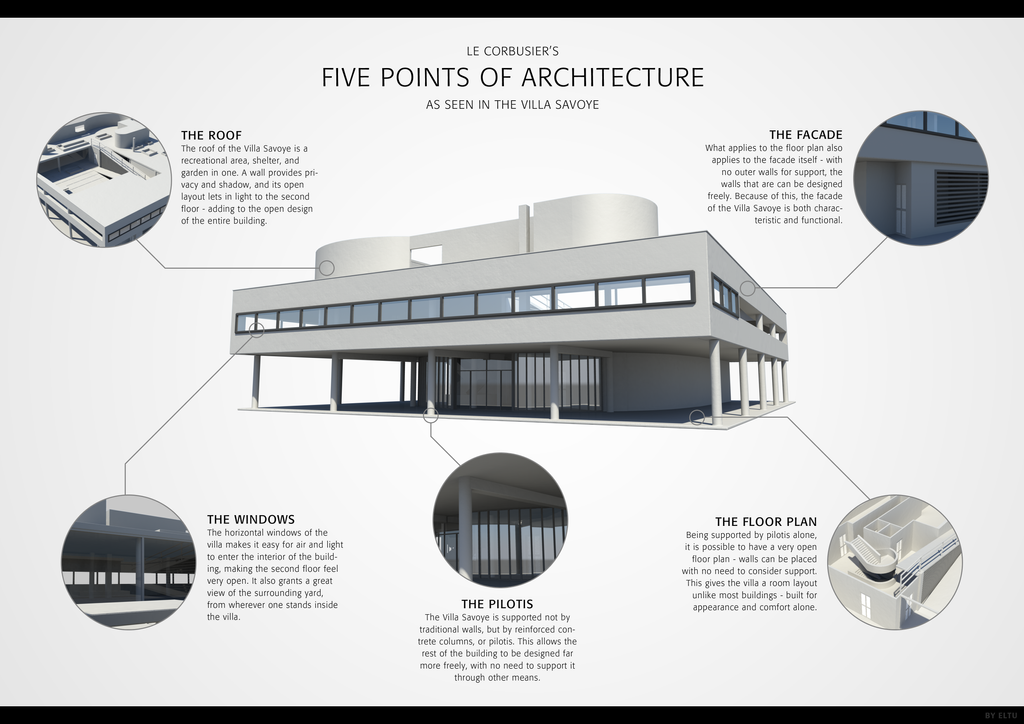 Villa Savoye Five Points Of Architecture By Ivarhill On Deviantart