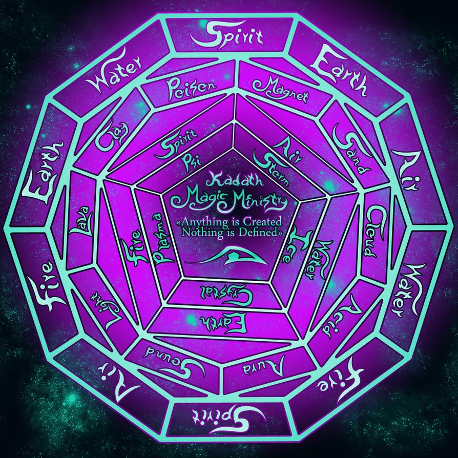 Kadath Magic Ministry S Elemental Circle Seal By Nailz