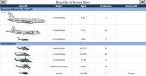 Korea (South) Republic of Korea Navy