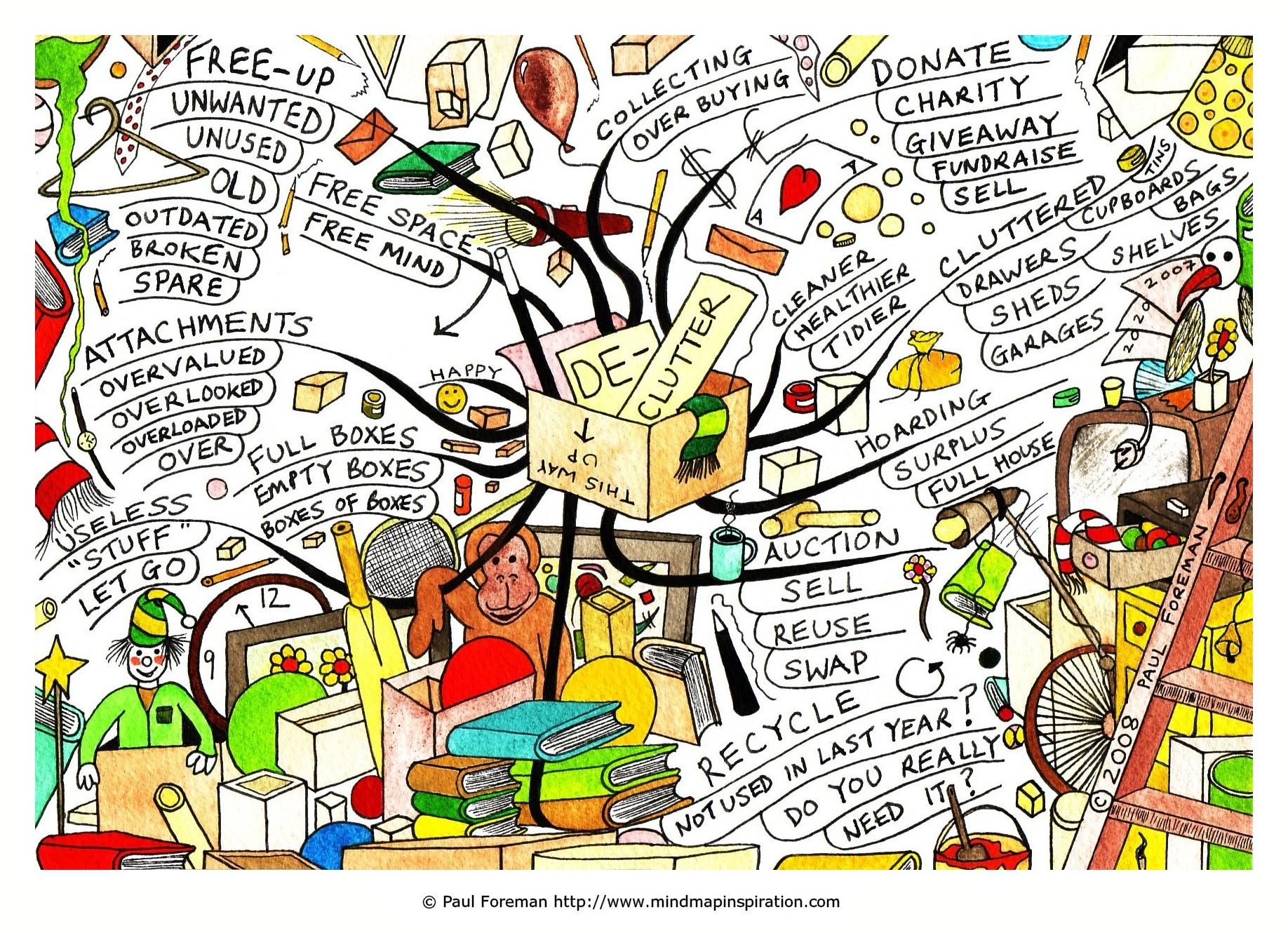 De-Clutter Mind Map