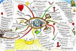 Awakening Mind Map