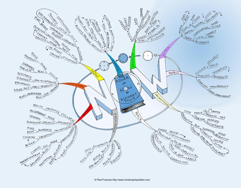 Power of Now Mind Map by Creativeinspiration on DeviantArt
