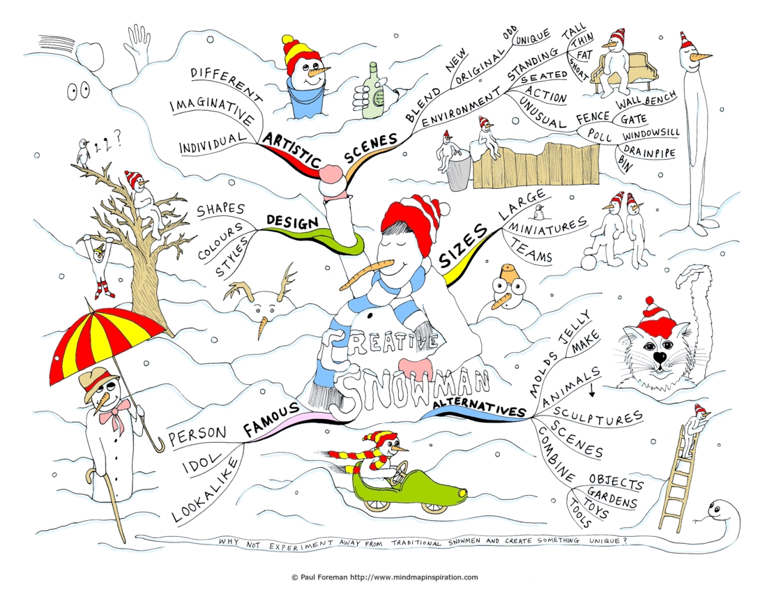 mind mapping examples ppt with Creative Snowman Mind Map 187991543 on Management Improvement in addition Process Flowcharts further Collaborative Planning Understanding By Design moreover Origins in addition Equations Of Branches Of A Mind Map.