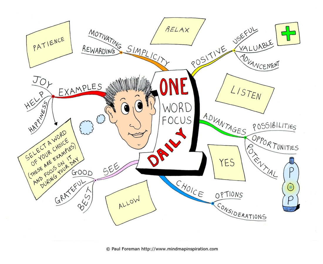 One Word Focus Daily Mind Map by Creativeinspiration