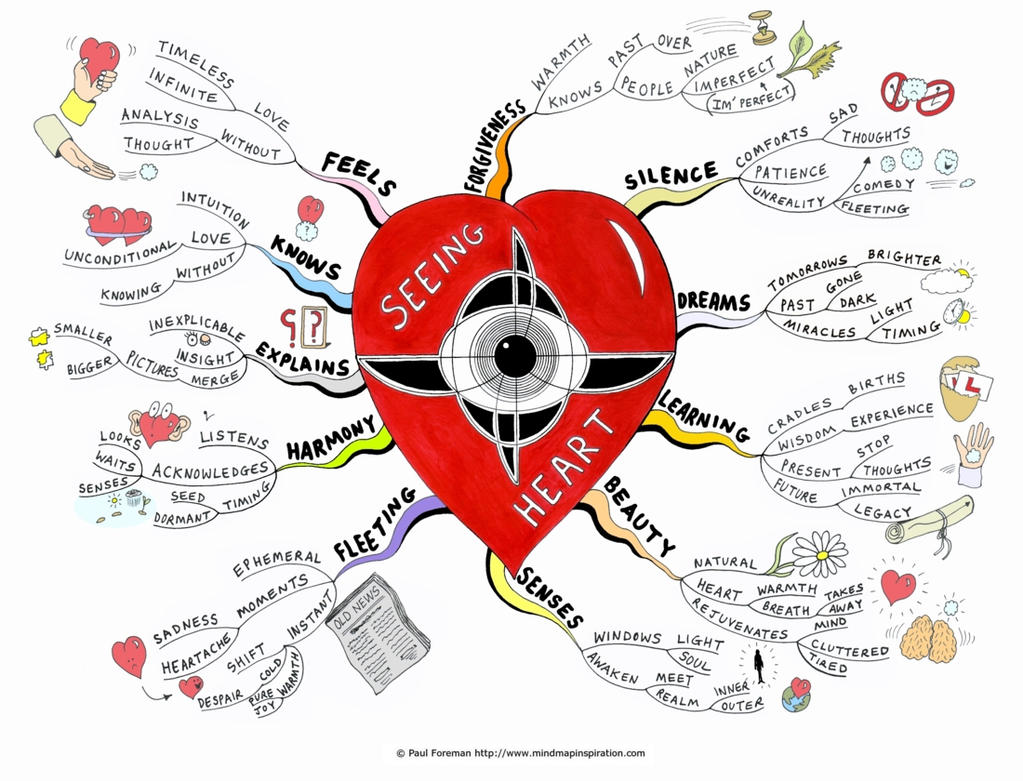 love in the mind of a Mind mind (nous, dianoia, sunesis): 1 no precision in the terms used: we look in vain in the old testament and new testament for anything like scientific precision in the employment of terms which are meant to indicate mental operations.