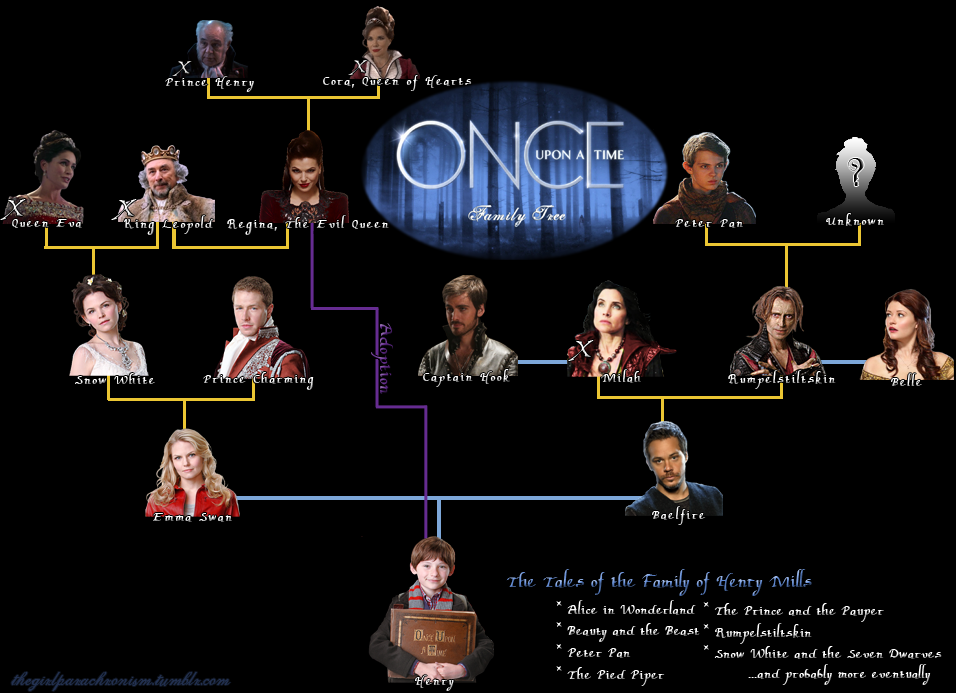 Once Upon A Time Family Tree [SPOILERS!] by 48318 on ...