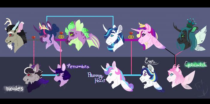 Hadesverse_Sparkle family tree