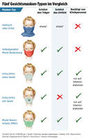 Different types of masks