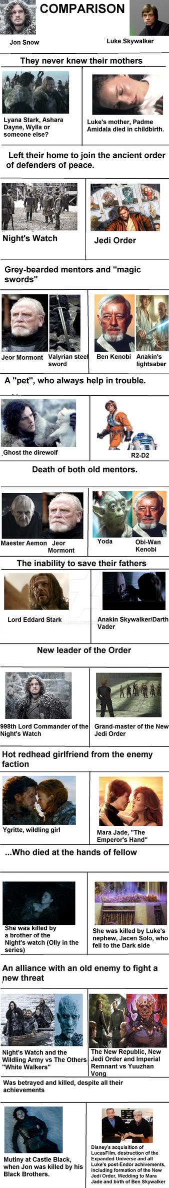 Luke Skywalker / Jon Snow comparison by KohaMord