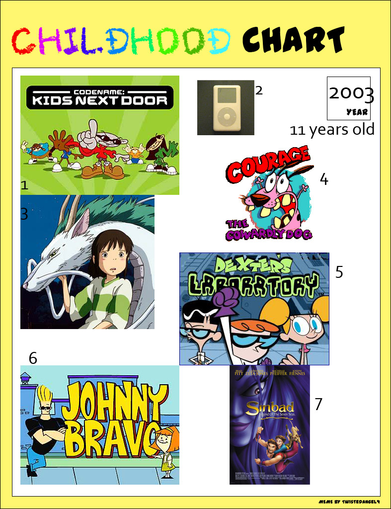 Childhood Meme- 11 years old