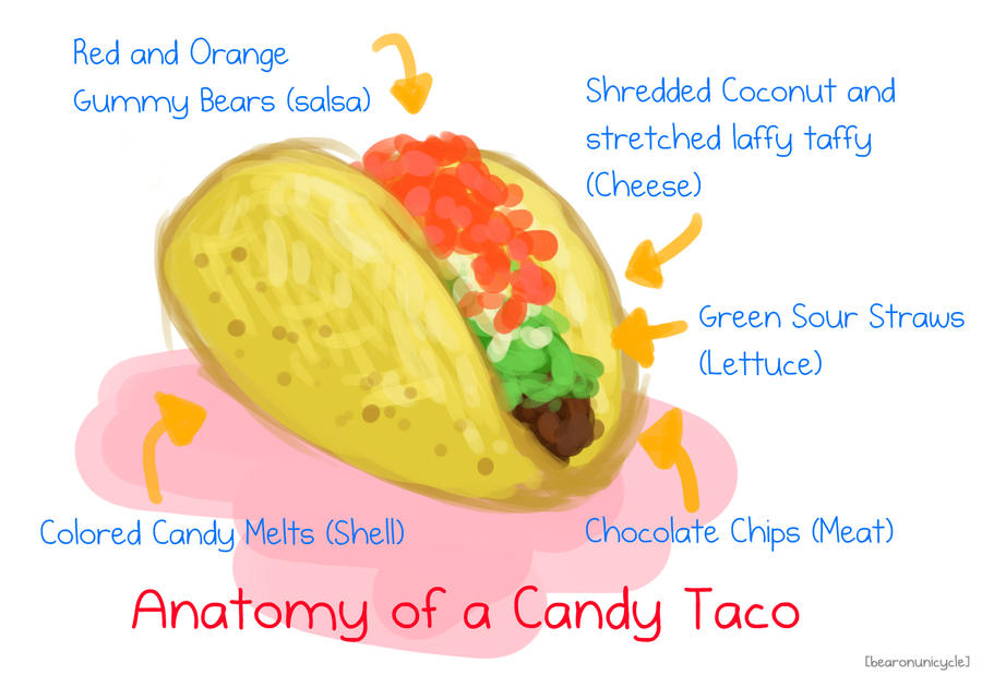 Anatomy Of A Candy Taco By Bearonunicycle On Deviantart