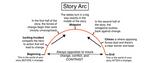 Story Arc Diagram by illuminara