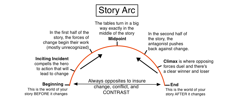 story arc template - free story coaching by illuminara on deviantart